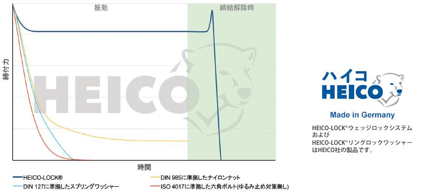 HEIKO-LOCKウェッジロックシステム 特性グラフ