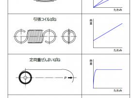 図8 代表的なばねの荷重特性