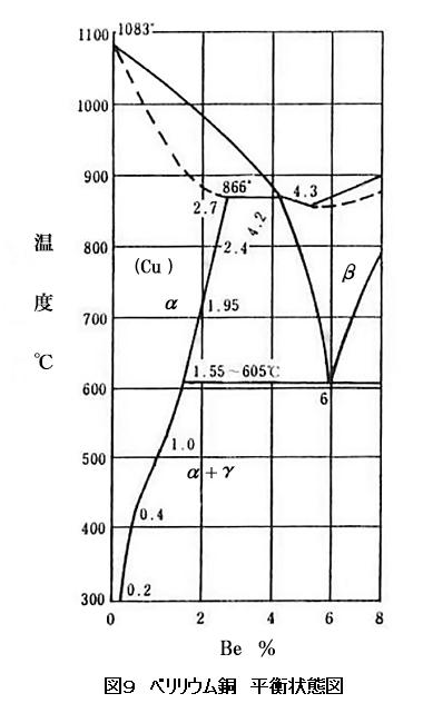 図9 ベリリウム銅 平衡状態図