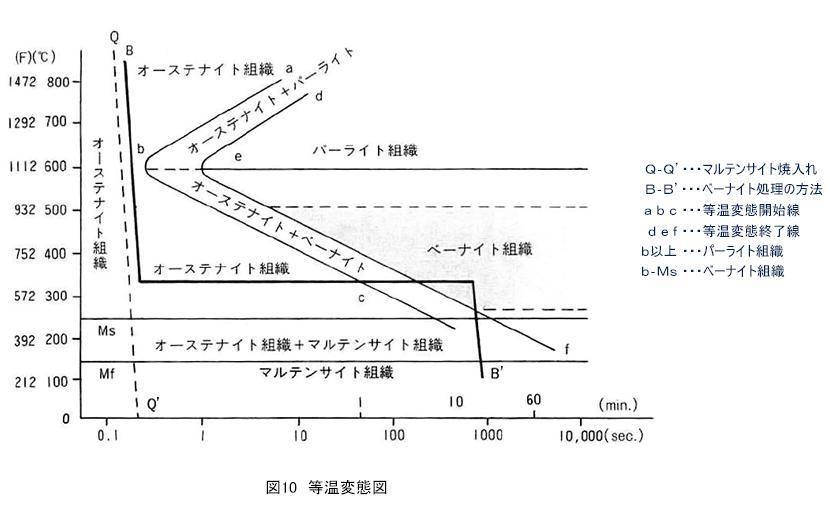 等温 変態 曲線
