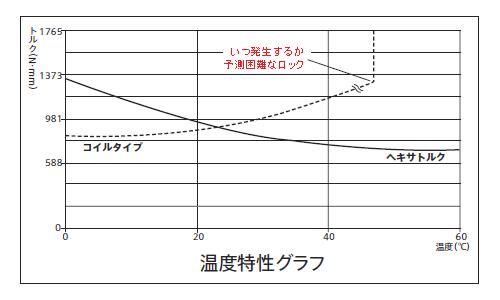 ヒンジ「ヘキサトルク」の温度特性グラフ