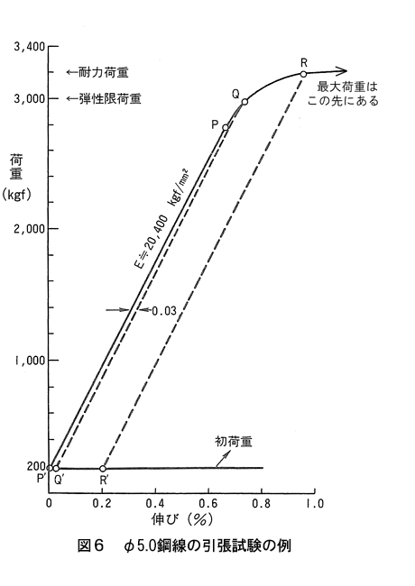 図6 φ5.0鋼線の引張試験の例