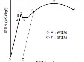 図7 軟鋼の引張試験における荷重とたわみの関係