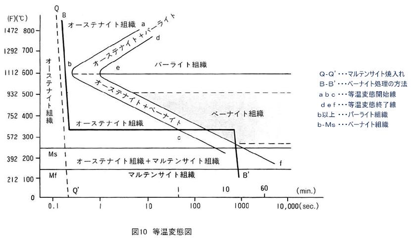 図10 等温変態図